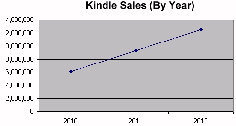 Amazon yearly Kindle sales (estimate by Barrons)