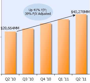 Amazon 9.9 billion in sales for 2Q 2011