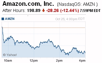 Amazon stock dropping chart