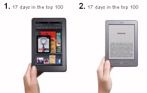 Most Popular Version of Amazon's Kindle